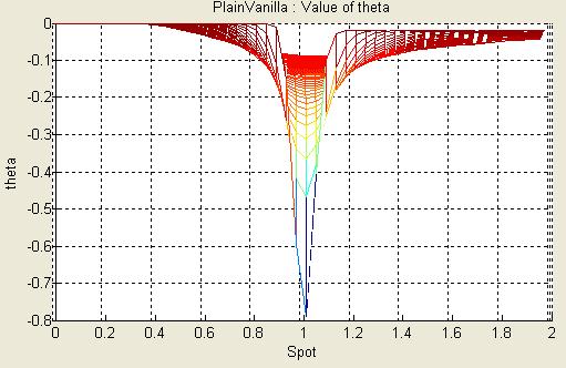 PV theta