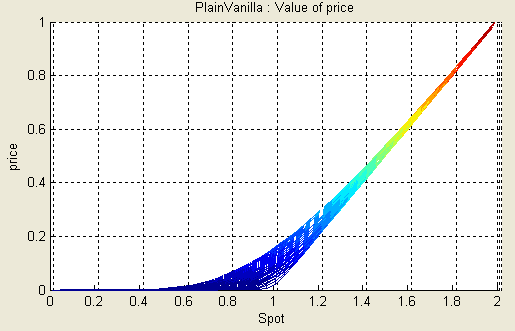 PV price
