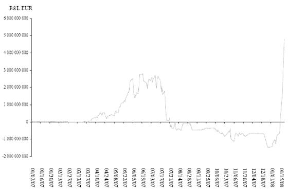 SG Profit and Loss 2