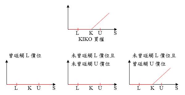 Derivatives Building Block - Payoff of KIKO