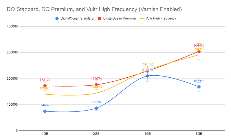 Page Response Comparison (Varnish Cache Enabled)