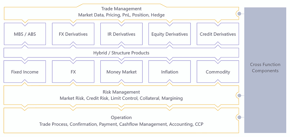 Treasury System - front to back, cross asset solution_new