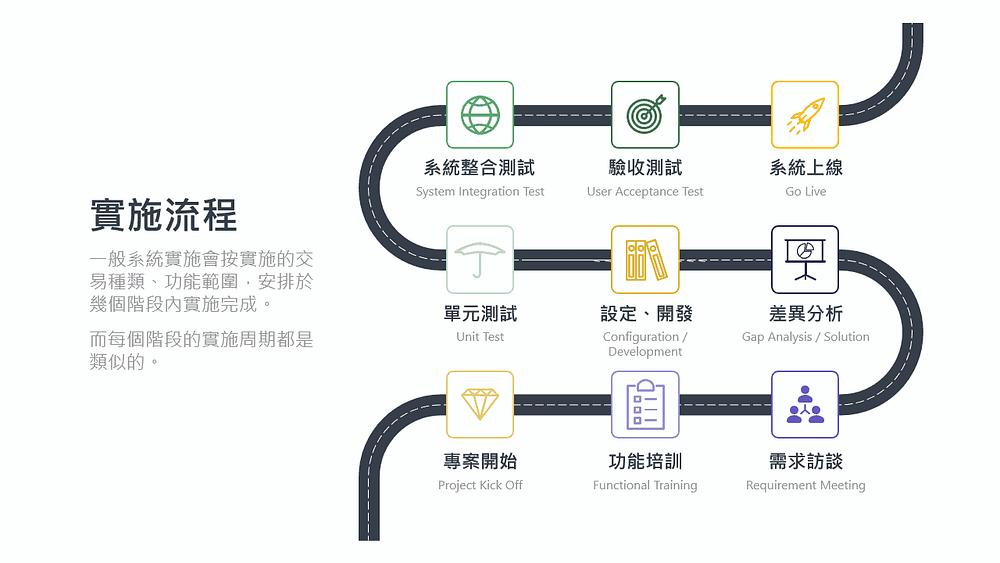 Treasury System Implementation Roadmap 銀行資金系統實施流程