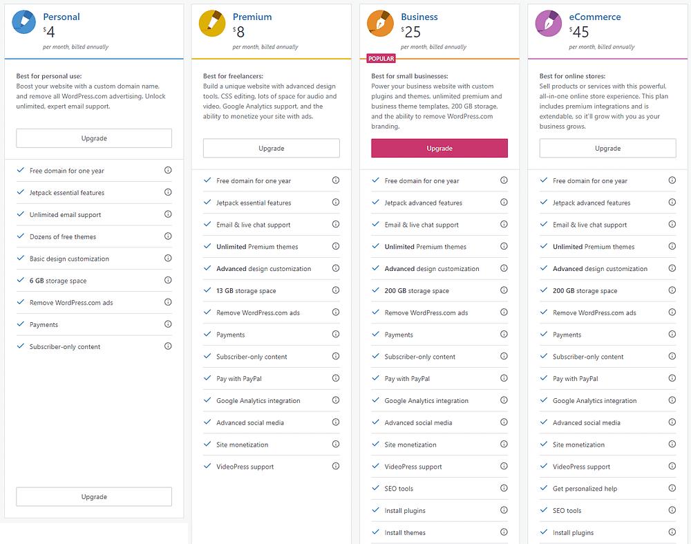 Wordpress.com Plan
