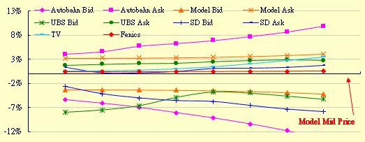 Quant - FX KI Barrier Quotes
