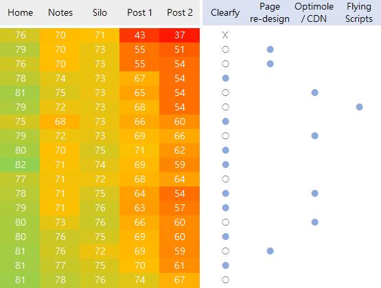 PageSpeed Optimization - PSI Improvement during 14 days sprint