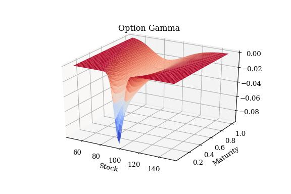 風險曲面 Option Risk Profile Gamma - Sell Put - Strike 95