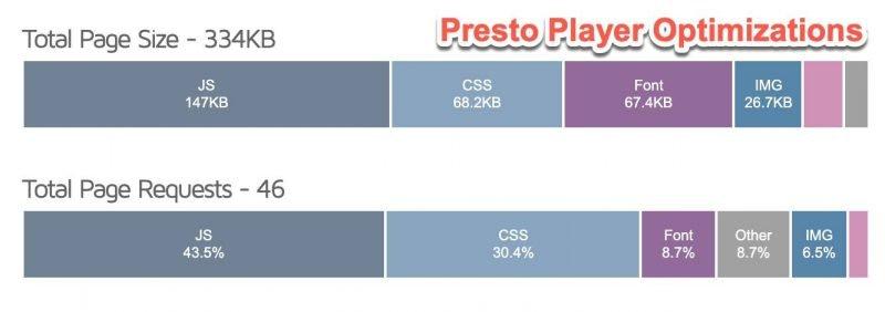 wordpress-youtube-video-block-presto-player-optimizations
