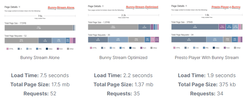Presto Player - BunnyNet Stream Comparison - New Features