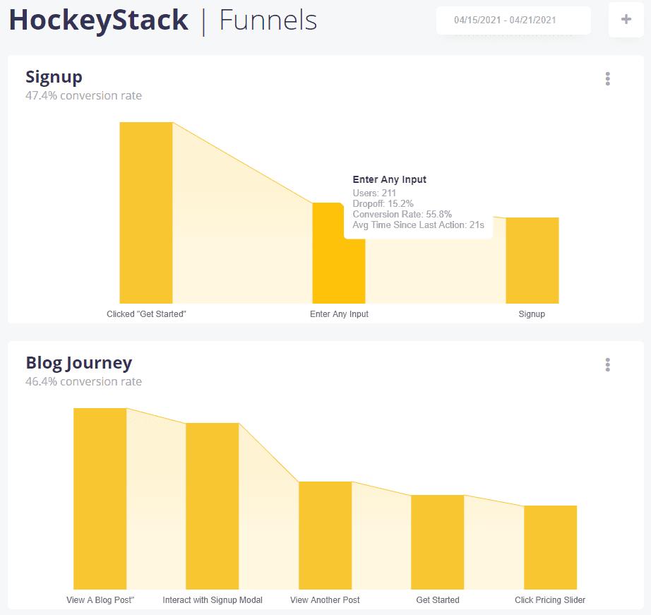 HockeyStack - Funnels